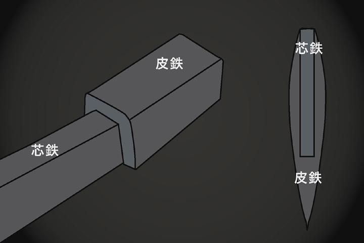 「折れず、曲がらず、よく切れる」日本刀の持ち味が形成される